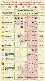 Прикорм схема введения – Как правильно вводить прикорм?   Моя схема введения первого прикорма